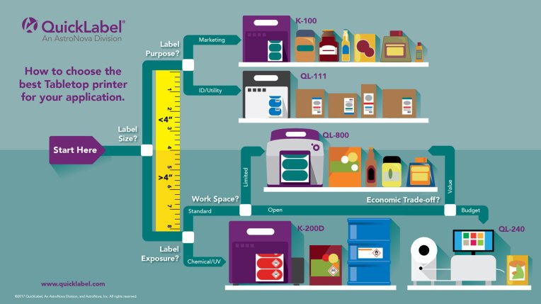 An infographic on how to purchase the QuickLabel printer that is right for the customer's needs.